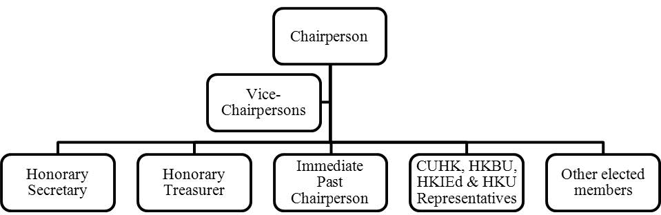 Executive Committee Structure